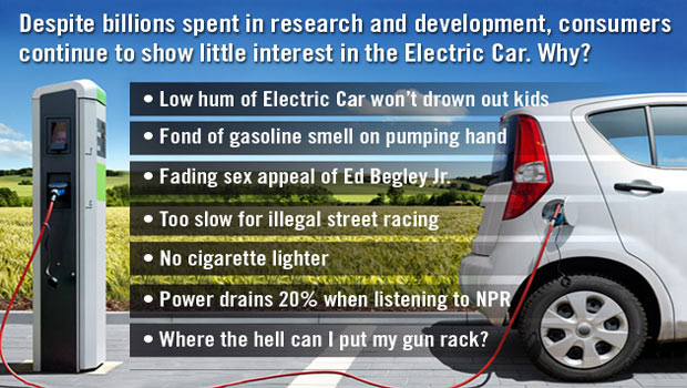 Despite billions spent in research and development, consumers continue to show little interest in the Electric Car.