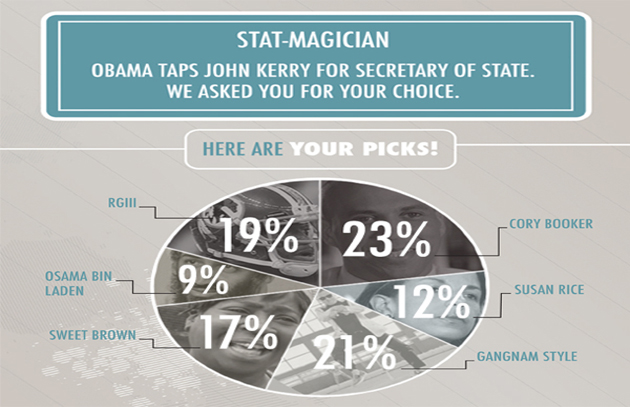 Stat-Magician: Obama Taps John Kerry for Secretary of State